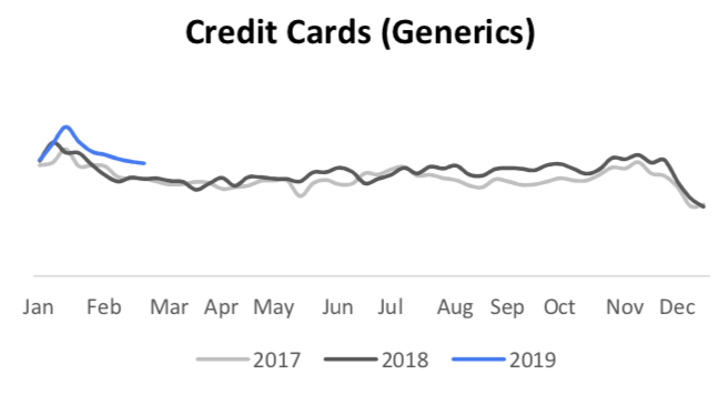 credit card search trends