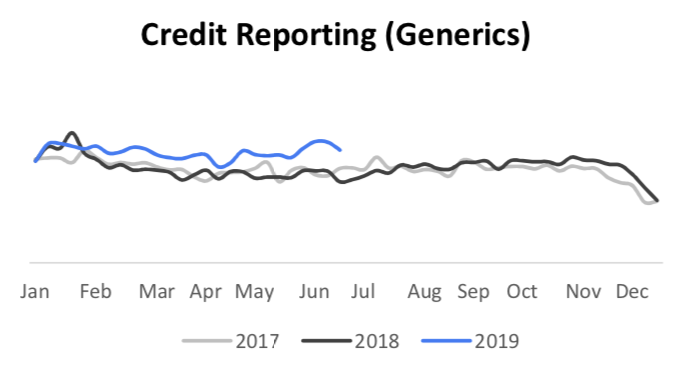 credit reporting  search trends