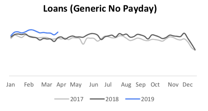 loans search trends