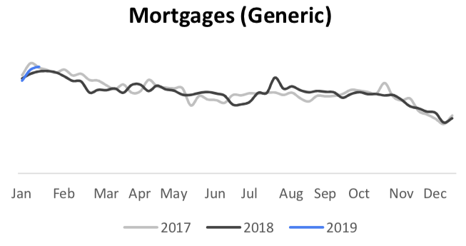 mortgage search trends