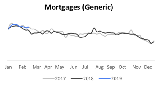 mortgages search trends