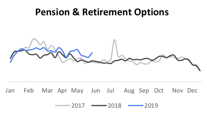 pension and retirement searches