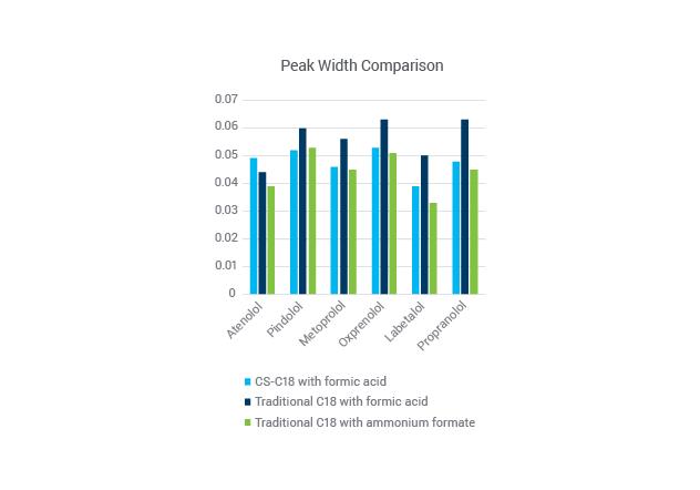 peak width comparison