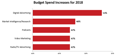 Budget spend increases for 2018