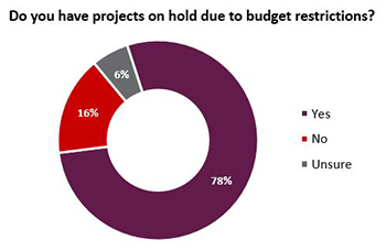 Do you have projects on hold due to budget restrictions?