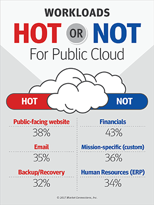 Workloads: Hot or Not for Public Clouds