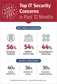 Top IT Concerns in Past 12 Months