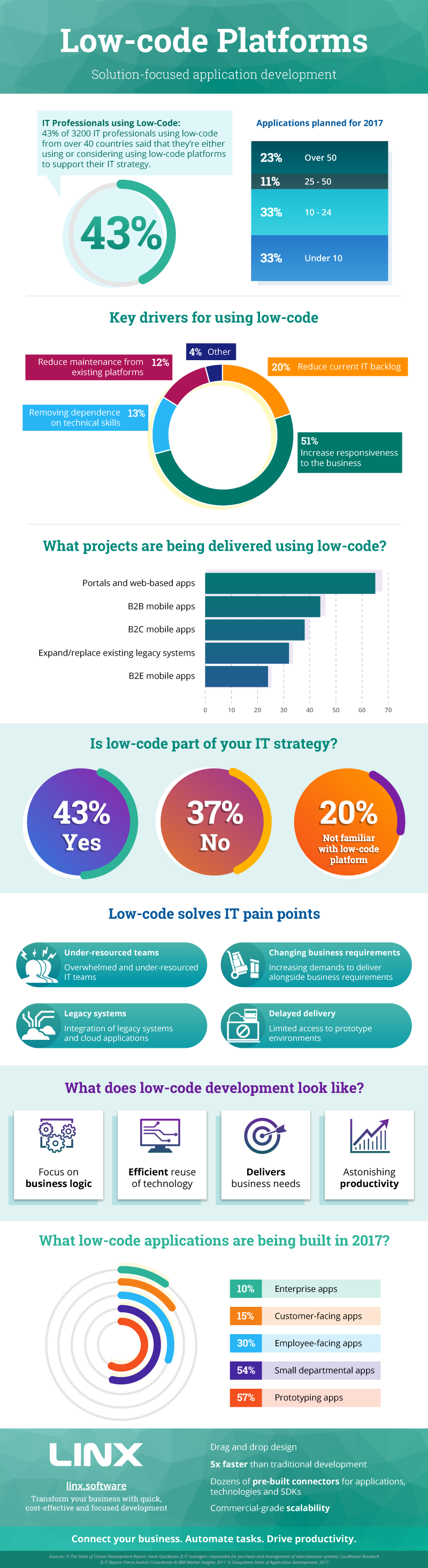 Infographic - Low-code platforms