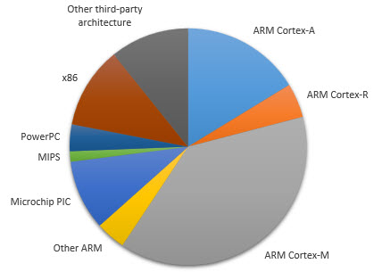 Pie Chart of CPU Architecture