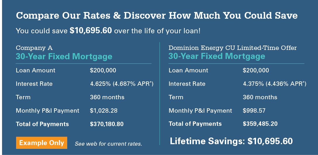 Compare Our Rates & Discover How Much You Could Save. You could save $10,695.60 over the life of your loan! Company A, 30-Year Fixed Mortgage Loan Amount $200,000, Interest Rate 4.625% (4.687% APR*), Term 360 months,  Monthly P&I Payment $1,028.28, Total of Payments $370,180.80. Dominion Energy CU Limited-Time Offer 30-Year Fixed Mortgage, Loan Amount $200,000, Interest Rate 4.375% (4.436% APR*), Term 360 months, Monthly P&I Payment $998.57,  Total of Payments $359,485.20. Lifetime Savings: $10,695.60. Example Only, see web for current rates.