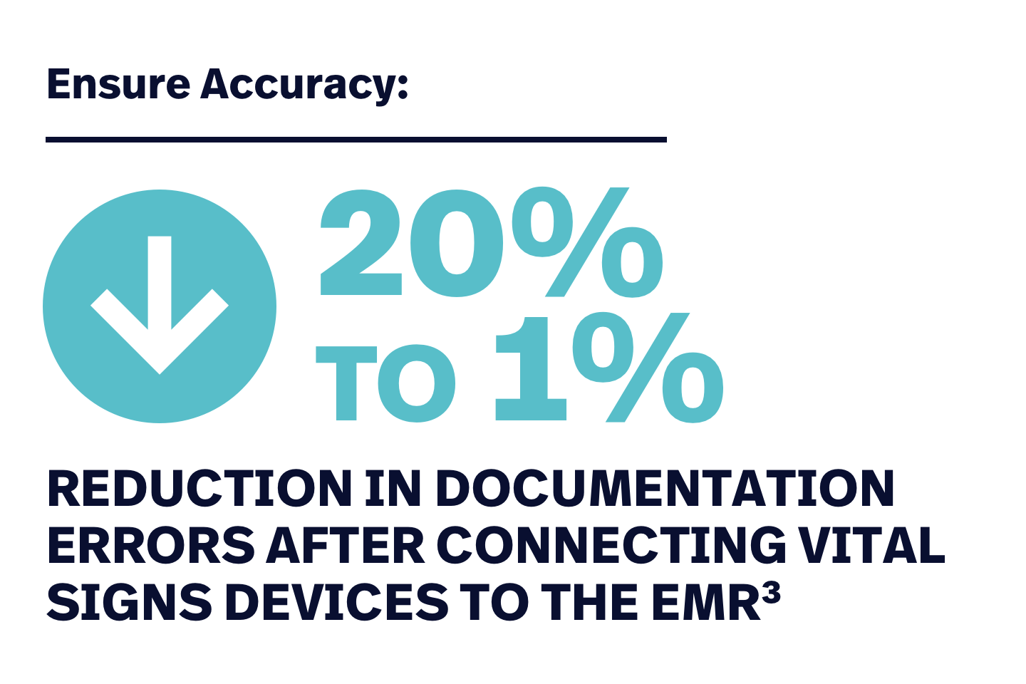 Ensure accuracy: 20% to 1% reduction in documentation errors after connecting vital signs devices to the EMR