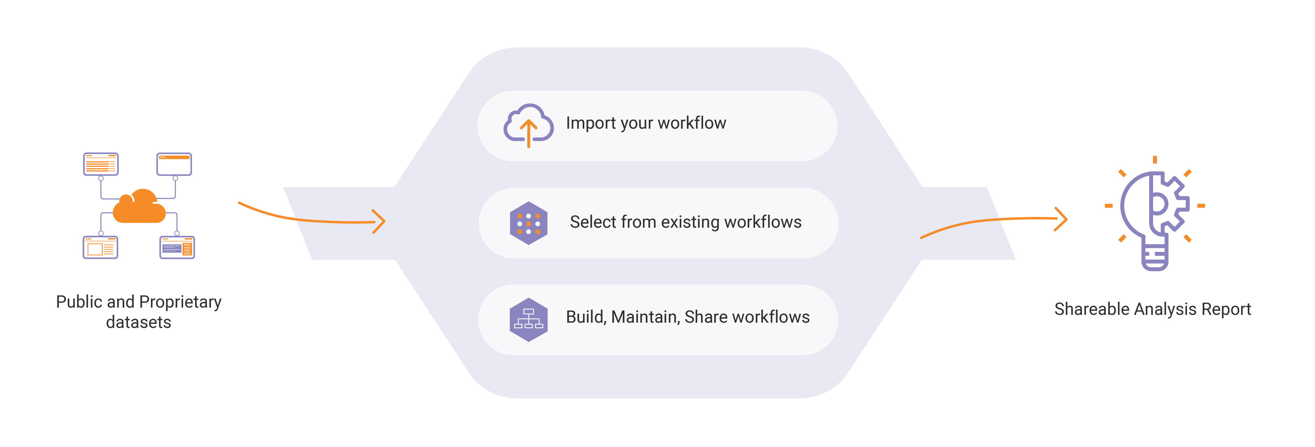 Polly Pipelines Workflow