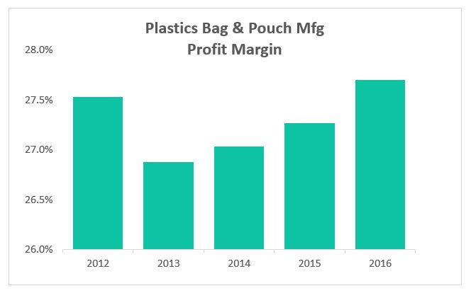 Plastics Bag & Pouch Mfg Profit Margin