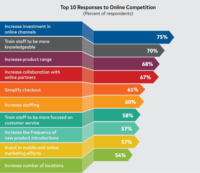 Top 10 Responses to Online Competition