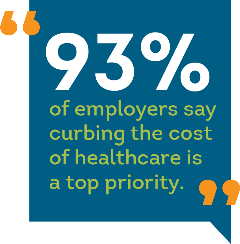93% of employers say curbing the cost of healthcare is a top priority.