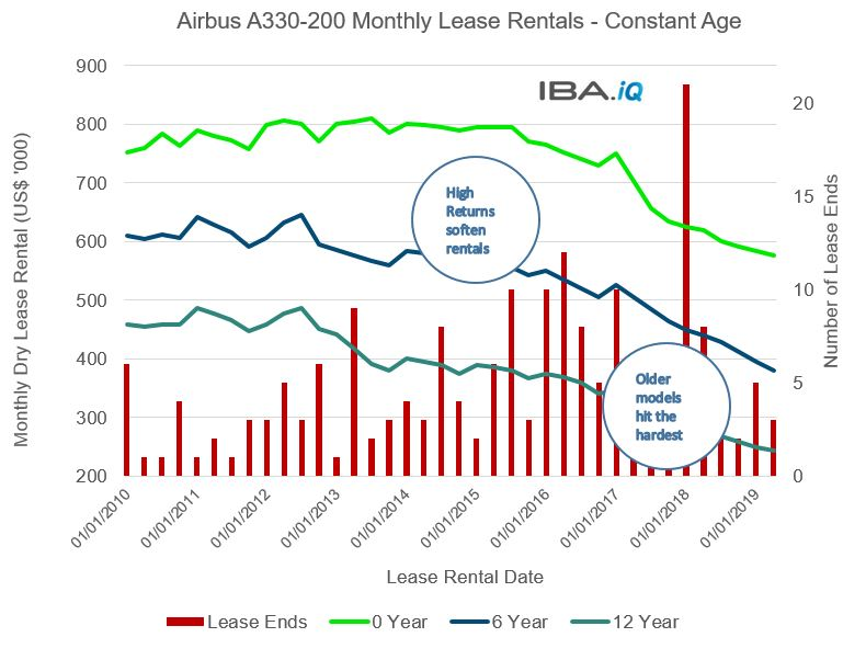 How Low Will A330 Lease Rates Go? - IBA Aero
