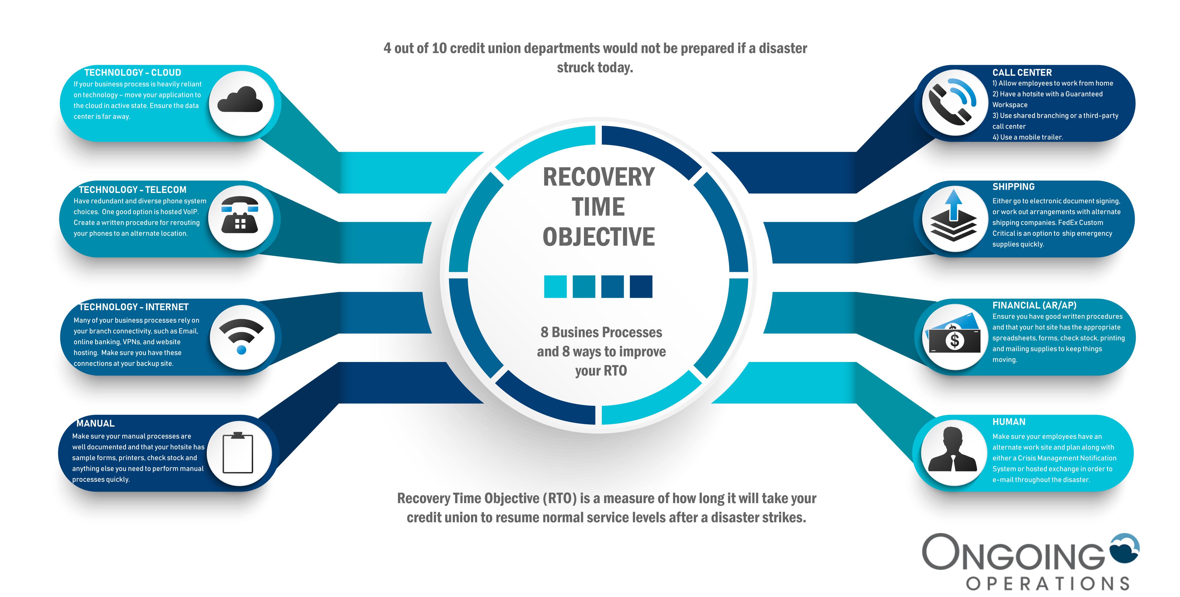 recovery time objectives for credit unions