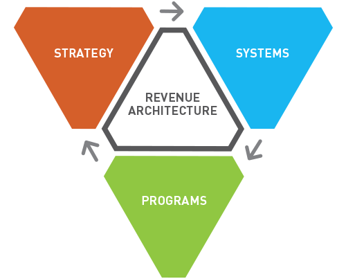 Revenue Architecture