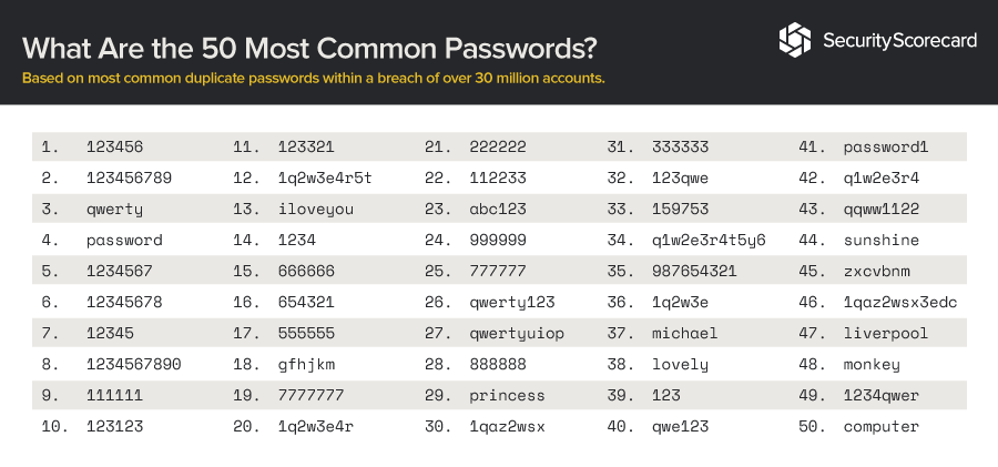 What Are the 50 Most Common Passwords