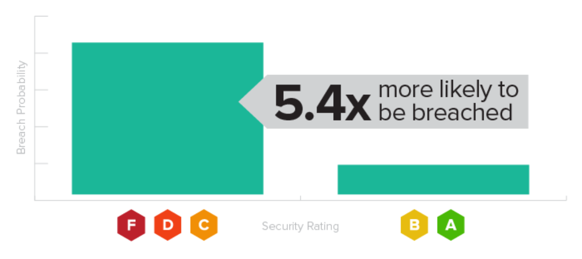 New SecurityScorecard Research Can Help You Detect a Data Br
