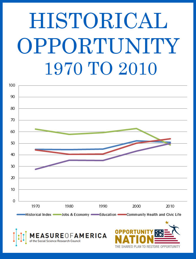 Historical Report of Opportunity
