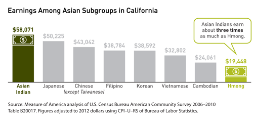 sized_asian_subgroups
