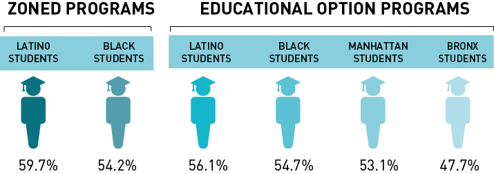 Wide Disparities In Graduation Rates >> Who Graduates Measure Of America A Program Of The Social Science
