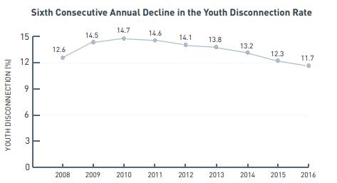 six.year.decline