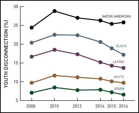 youth-disconnection-by-race-and-year_border