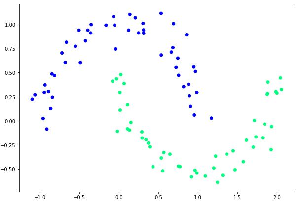 Moons dataset