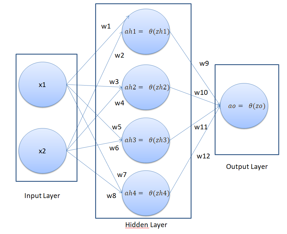 Neural network with hidden layer
