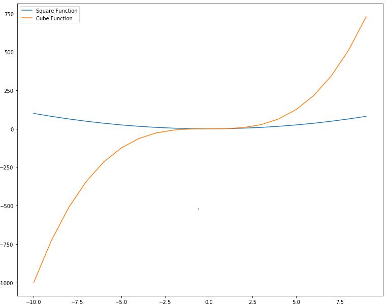 Python Data Visualization with Matplotlib