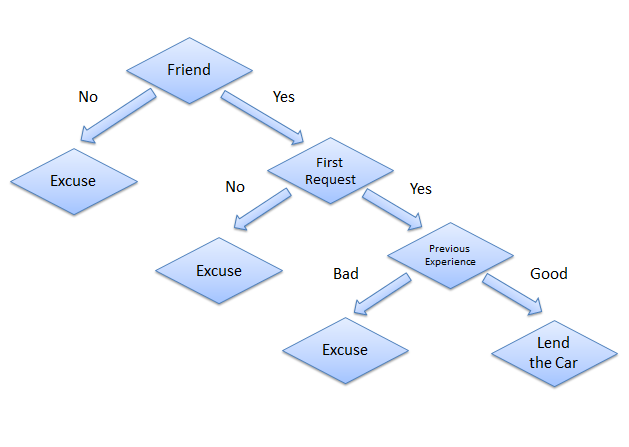 Decision Trees in Python with Scikit-Learn