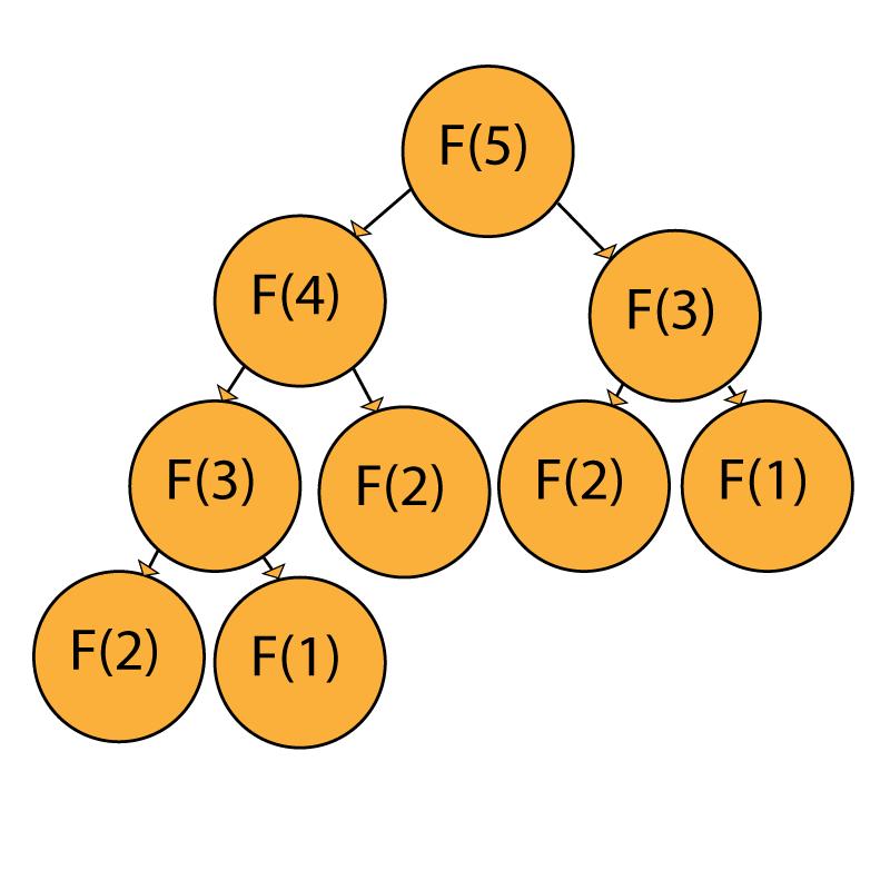fibonacci_sequence