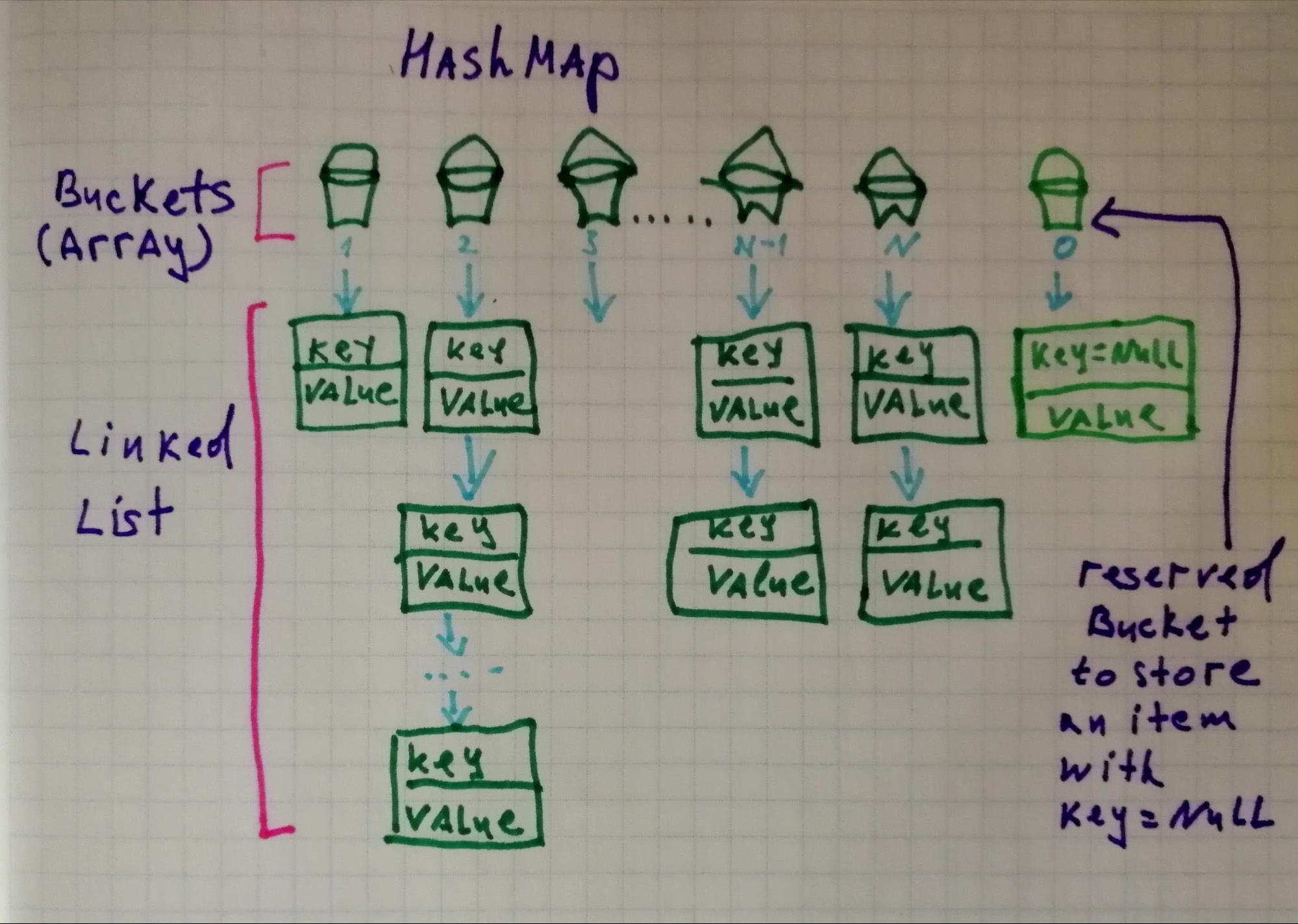 HashMap and TreeMap in Java: Differences and Similarities