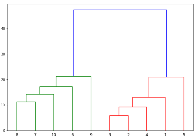 Dendrogram plot
