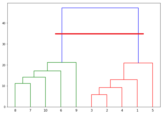 Dendrogram plot with horizontal line 1
