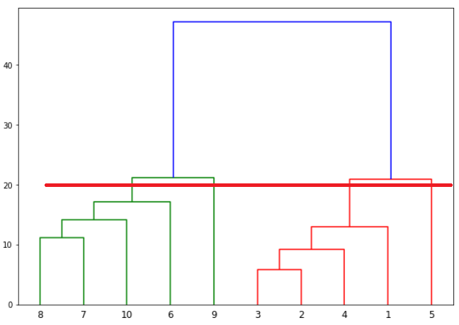 Dendrogram plot with horizontal line 2