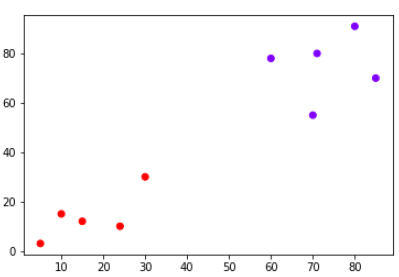 Colored data point plot