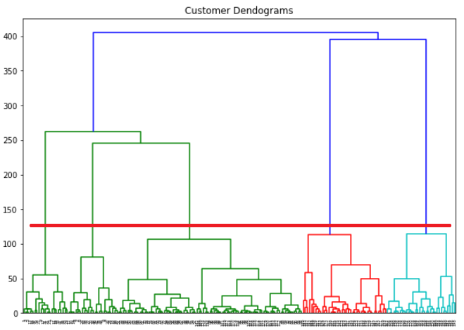 Customer dendrogram plot with horizontal line
