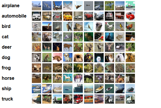 Image Recognition in Python with TensorFlow and Keras