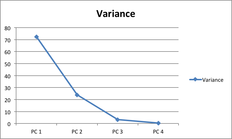 Variance of PCs