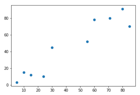 K-Means Clustering with Scikit-Learn