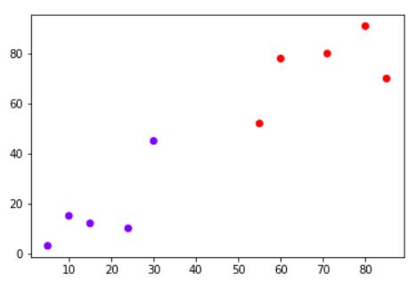 Datapoint plot