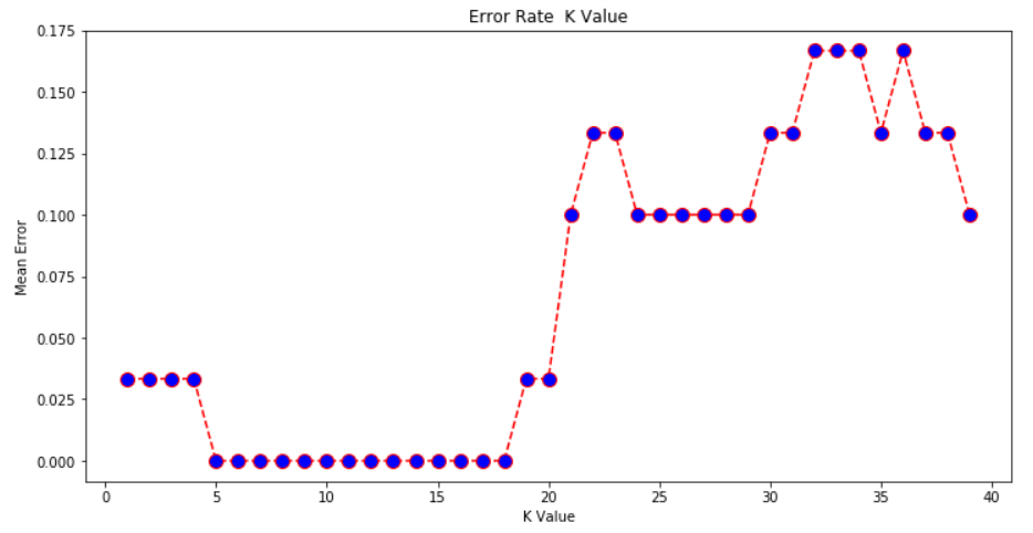 K Value Error Rate
