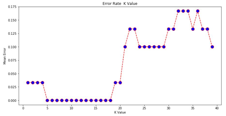 k nearest neighbor algorithm pdf