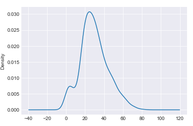 Pandas Library for Data Visualization in Python