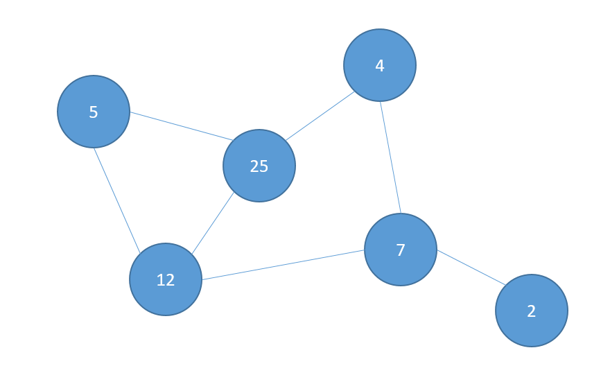 Graph Data Structure Interview Questions