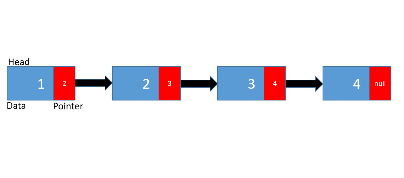 Linked List Programming Interview Questions