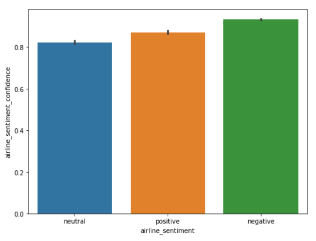 Python for NLP: Sentiment Analysis with Scikit-Learn